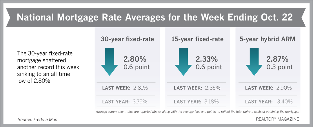 Mortgage Rates Hit Record Low—Again