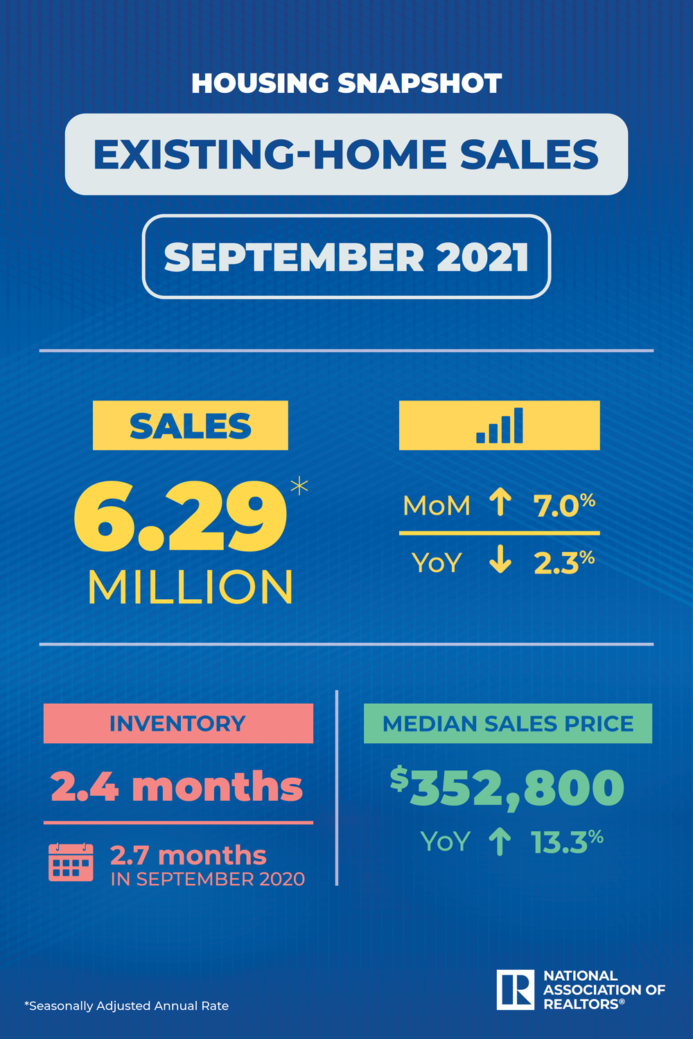 A graphic showing the breakdown of existing-home sales for September of this year.