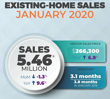 an infographic showing january existing-home sales data