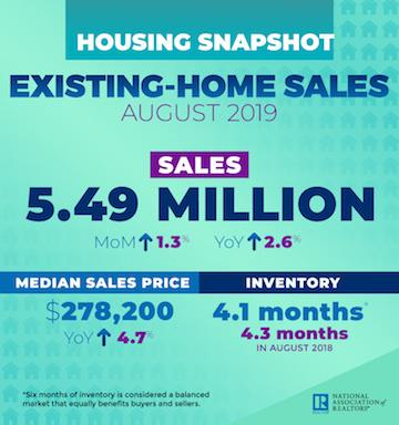 an infographic of the august existing-home sales data
