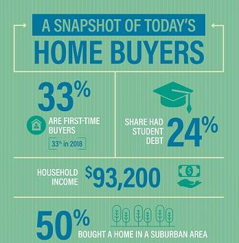 an infographic showing a snapshot of today's homebuyers