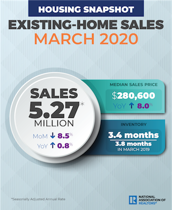 an infographic showing march existing-home sales data