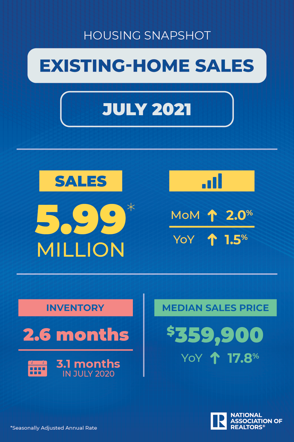 July 2021 Existing-Home Sales Snapshot