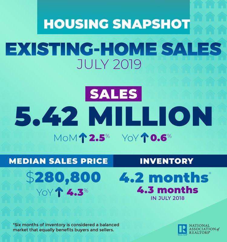 an infographic of the july existing home sales data