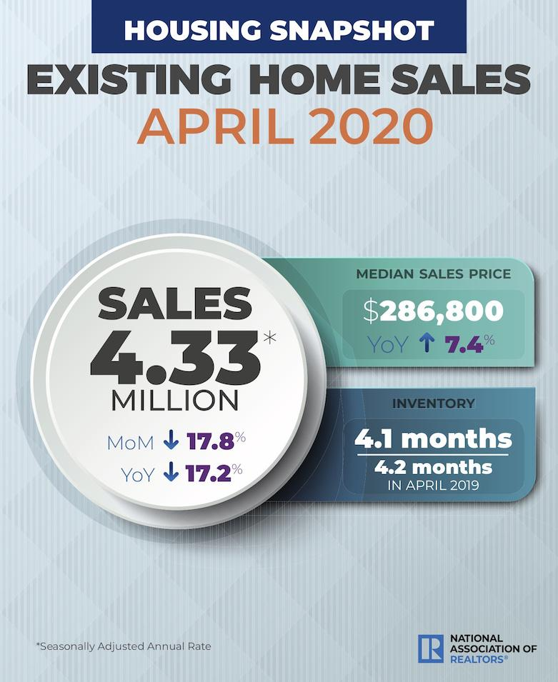 Existing Home Sales, April 2020