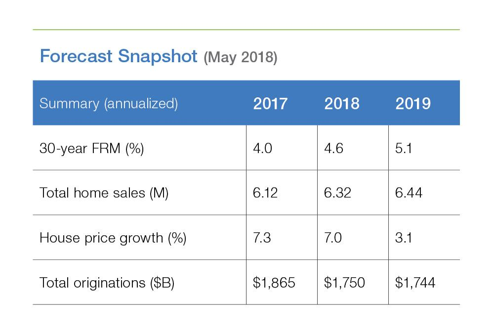 A snapshot of Freddie Mac's May Outlook