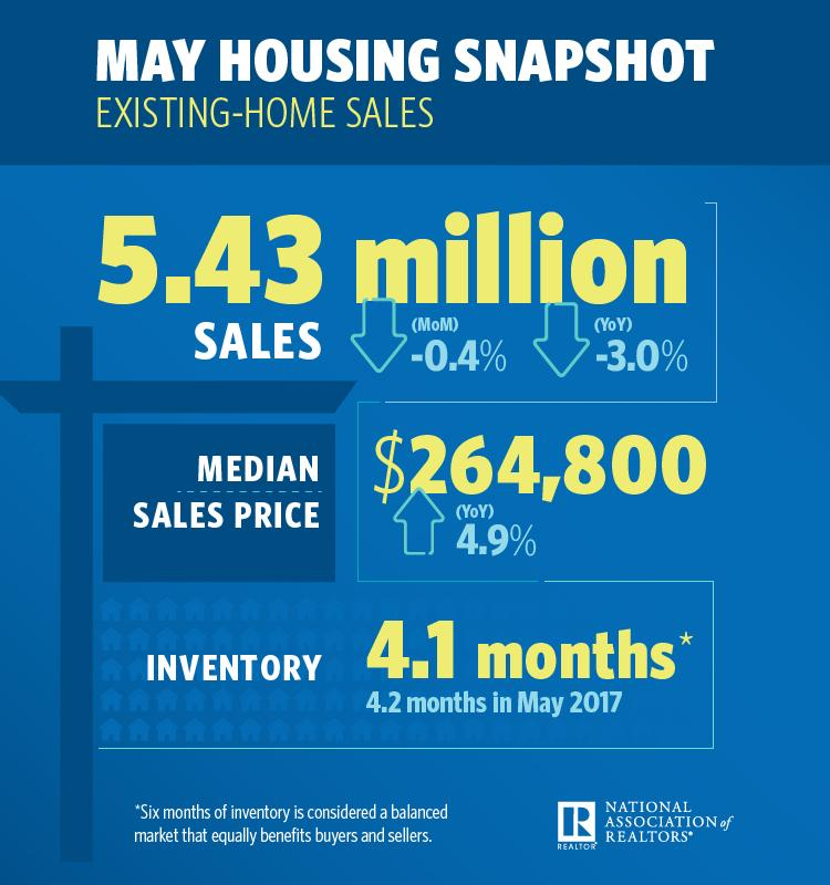 Infographic of existing home sales for May 2018