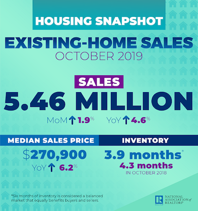 an infographic showing the october existing-home sales data