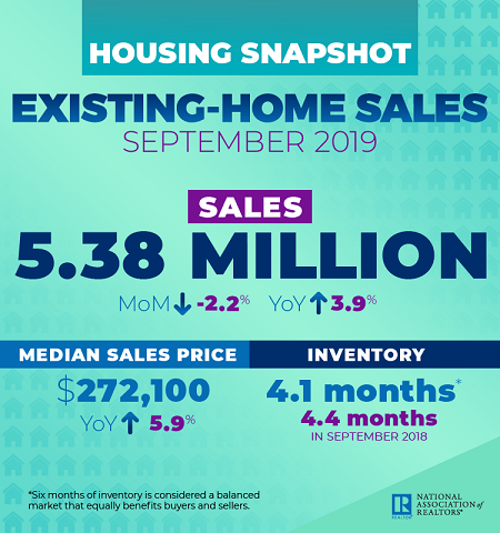 data from NAR's september existing-home sales report
