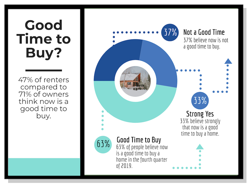 an infographic showing asking if it's a good time to buy a home