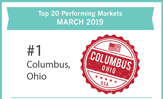 top housing markets march 2019