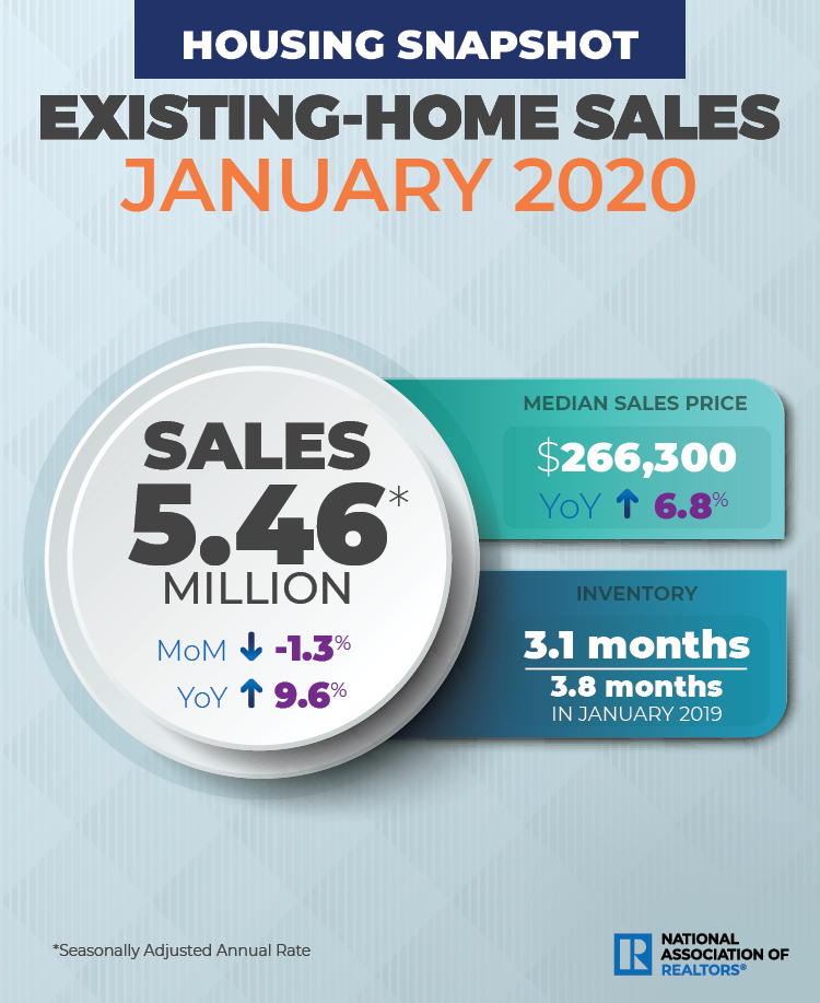 NAR existing home sales January 2020. Visit source link at the end of this article for more information.