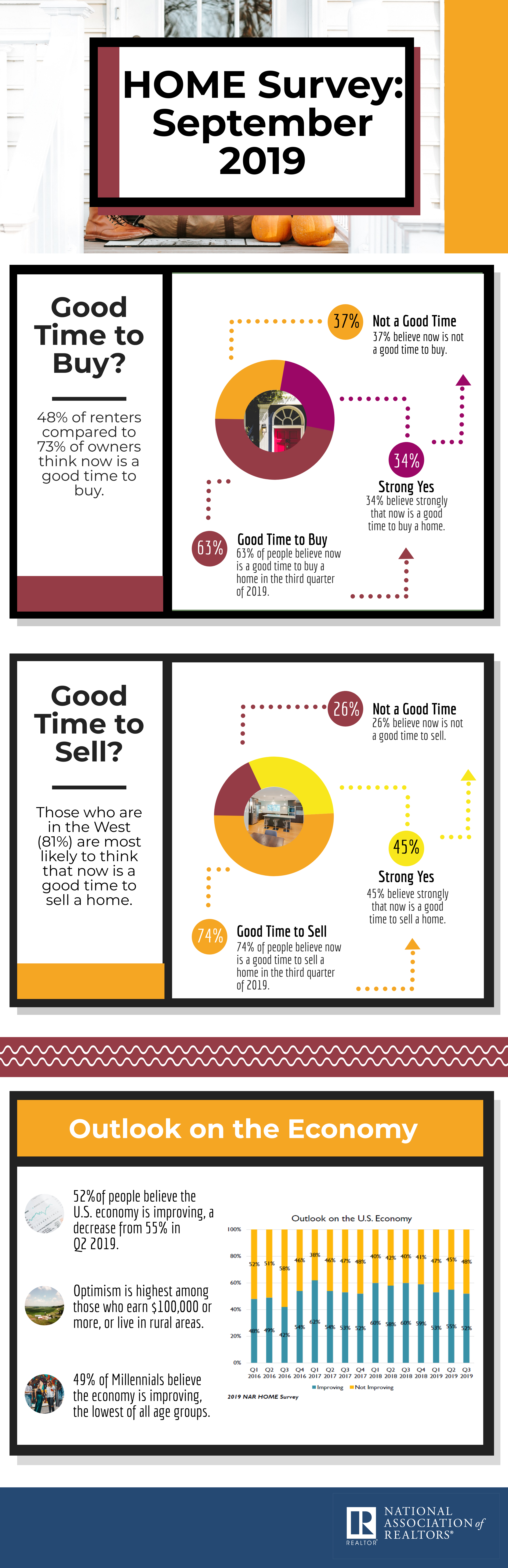 NAR chart. Visit source link at the end of this article for more information.