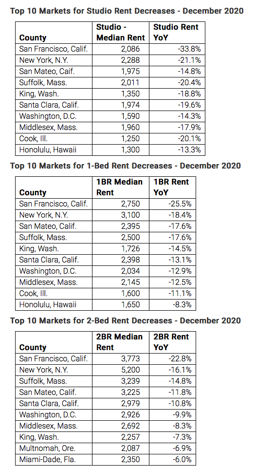 Rents by market