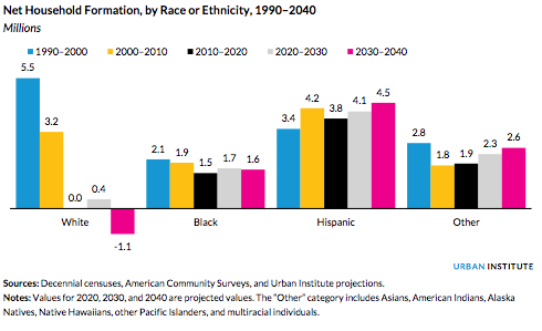 Chart shows increase in minority households