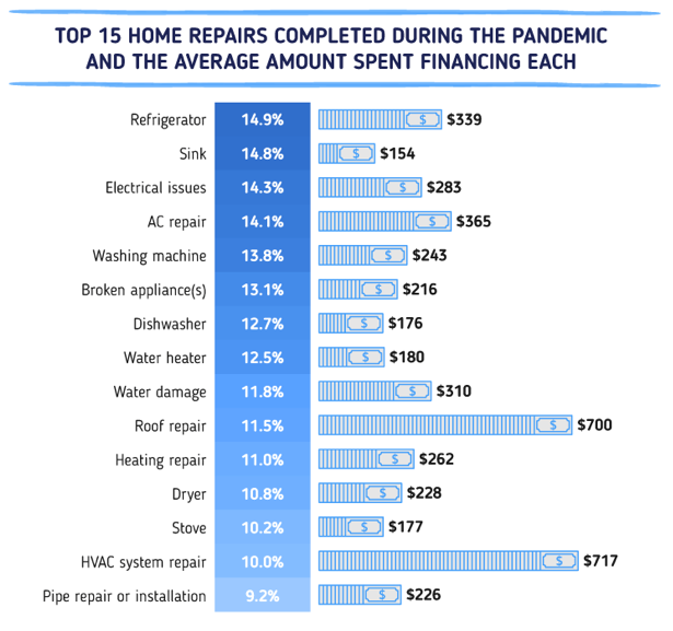 Top 15 home repairs completed during the pandemic