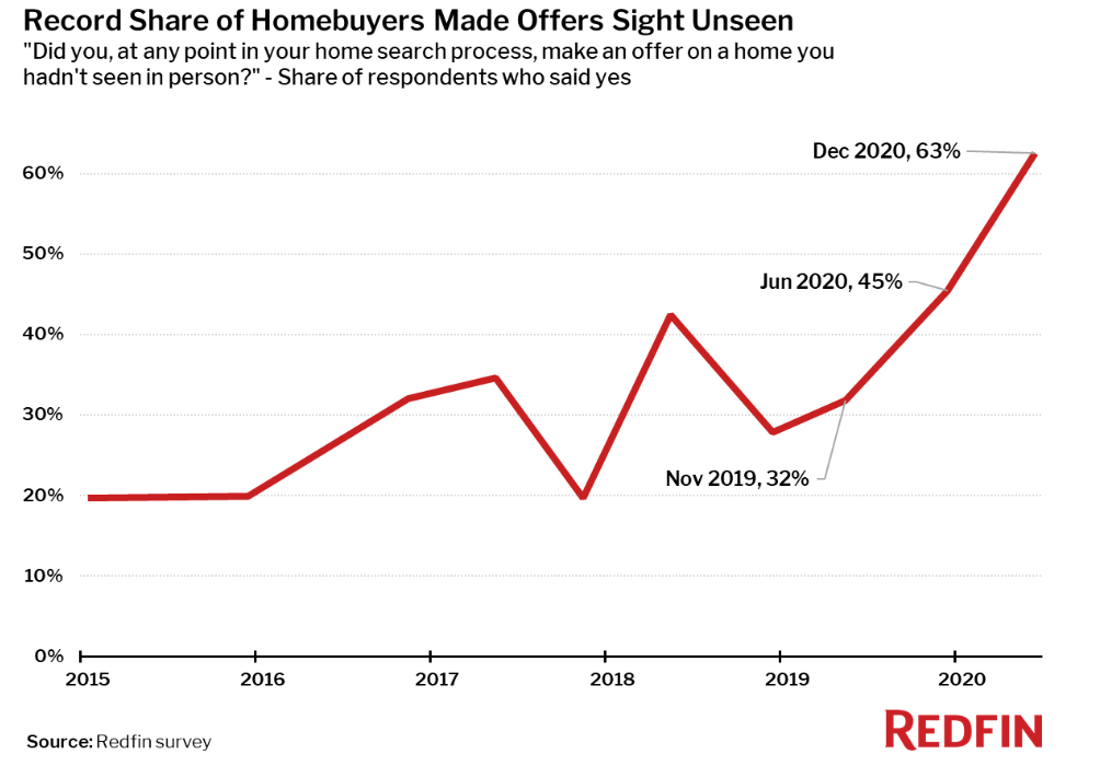 A line graph displaying the rise in homebuying offers made sight unseen.