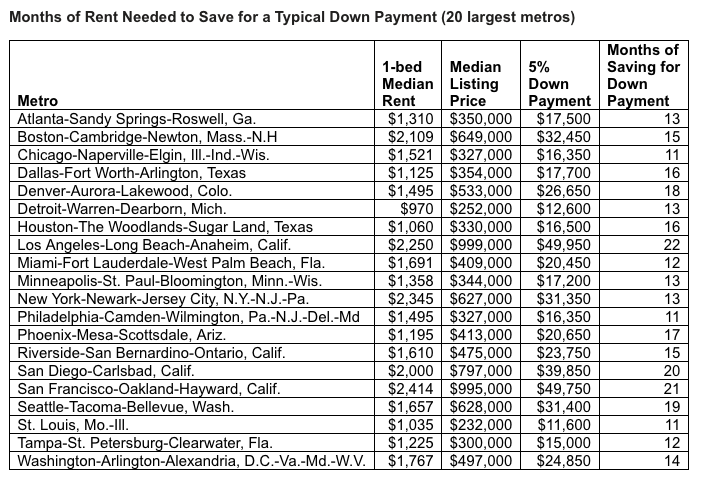 Months of rent needed to save for a typical down payment in different markets.