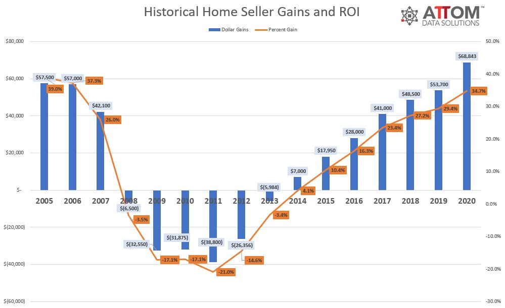 A History of Home Seller Gains
