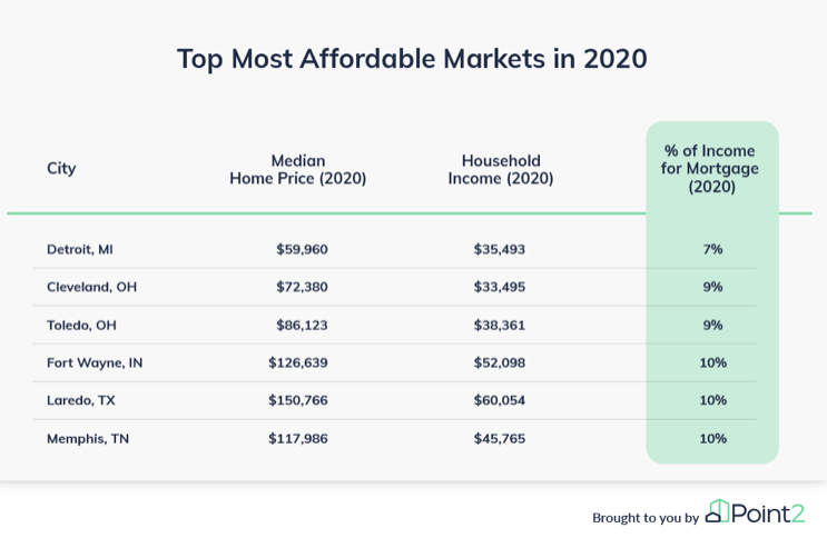 Top Most Affordable Markets in 2020