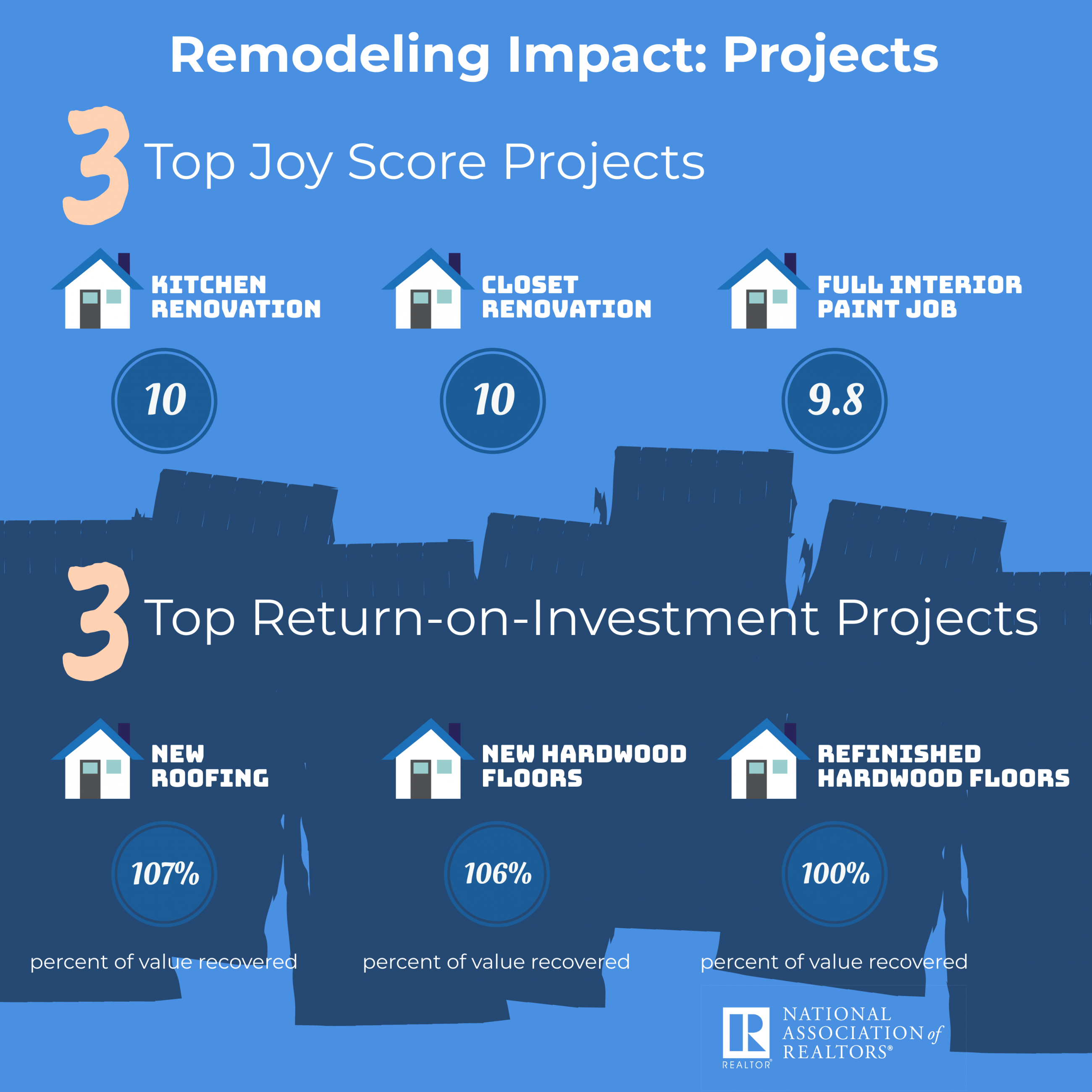 top remodeling projects. See story for more details.