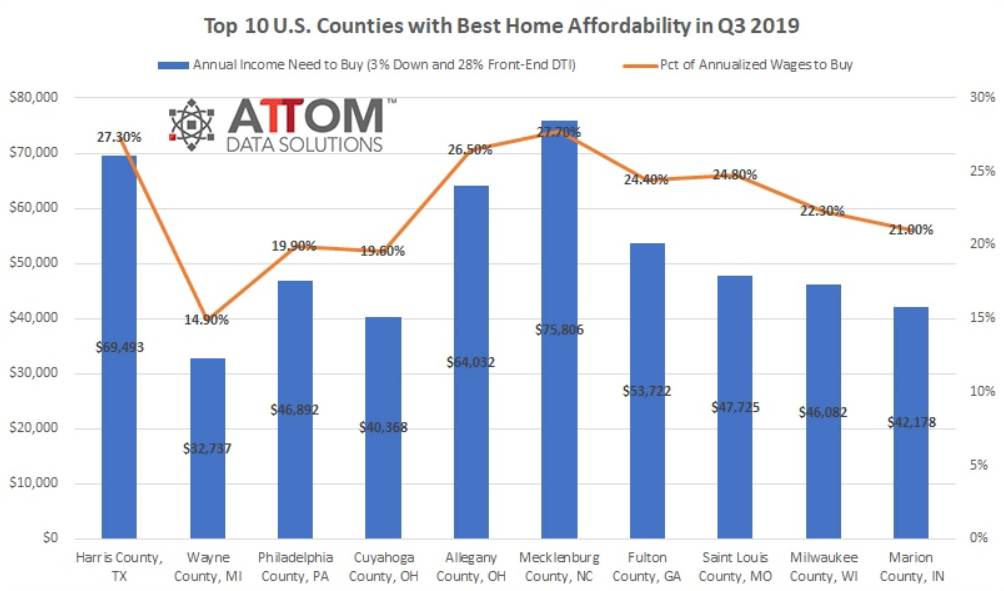 ATTOM affordability chart. Visit source link at the end of this article for more information.