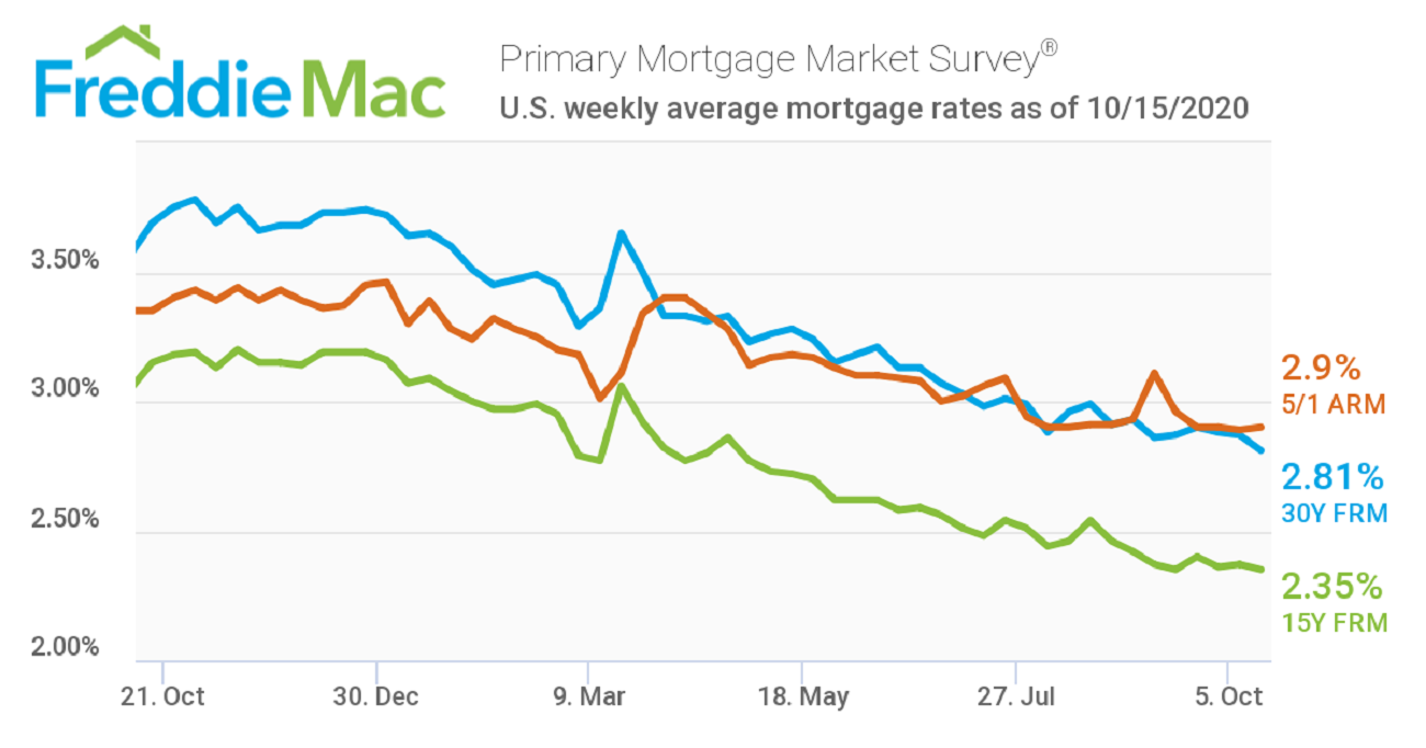 Freddie Mac Mortgage Rates Chart October 16, 2020
