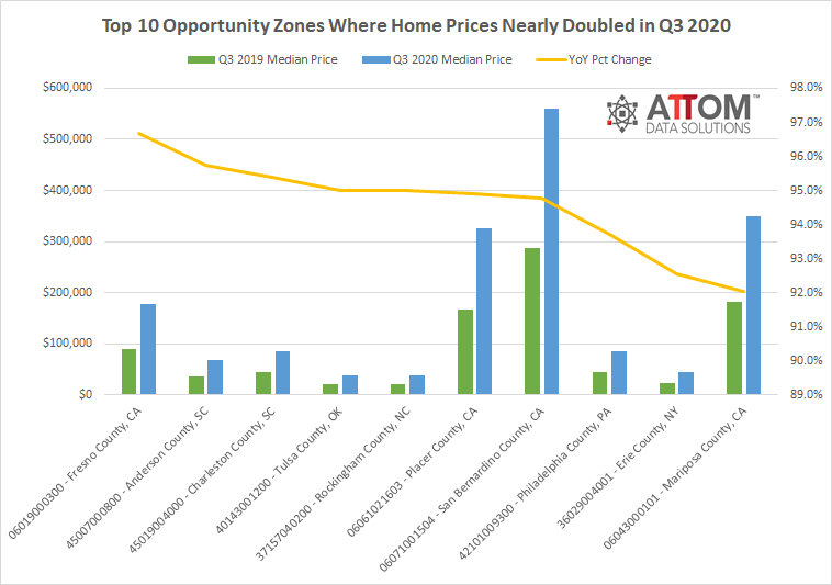 Top 10 Opportunity Zones Graphic