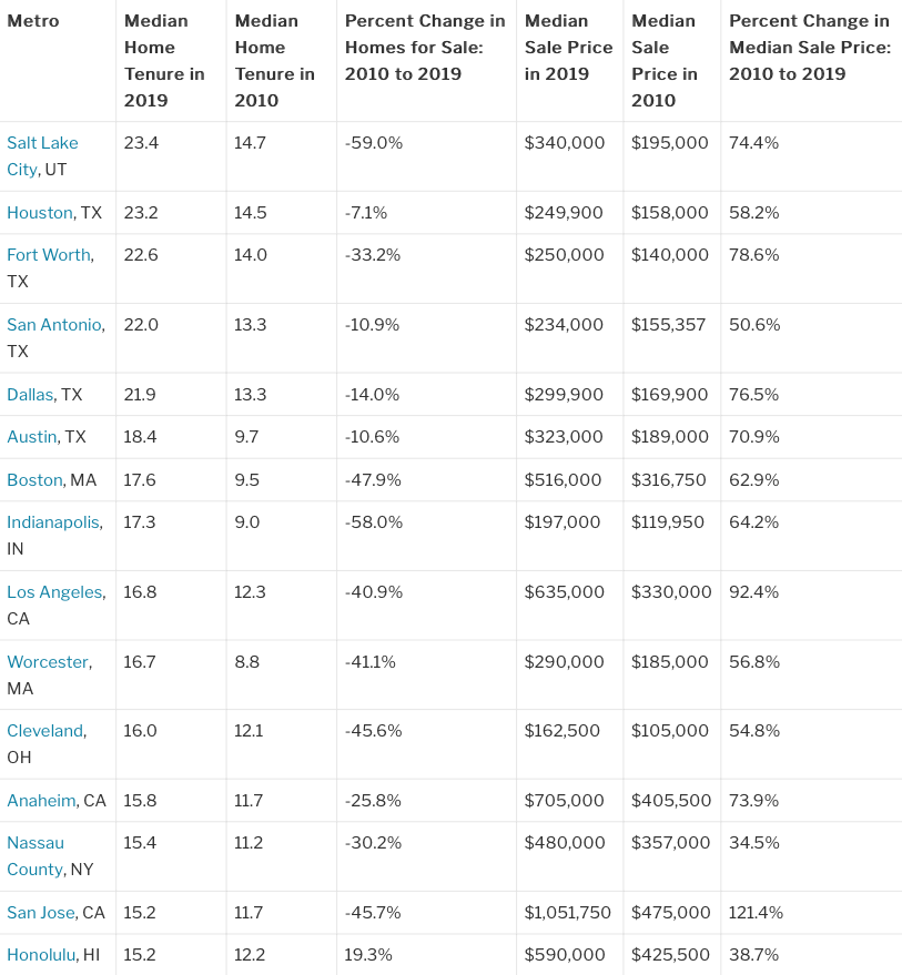 Chart of cities with highest homeownership tenure