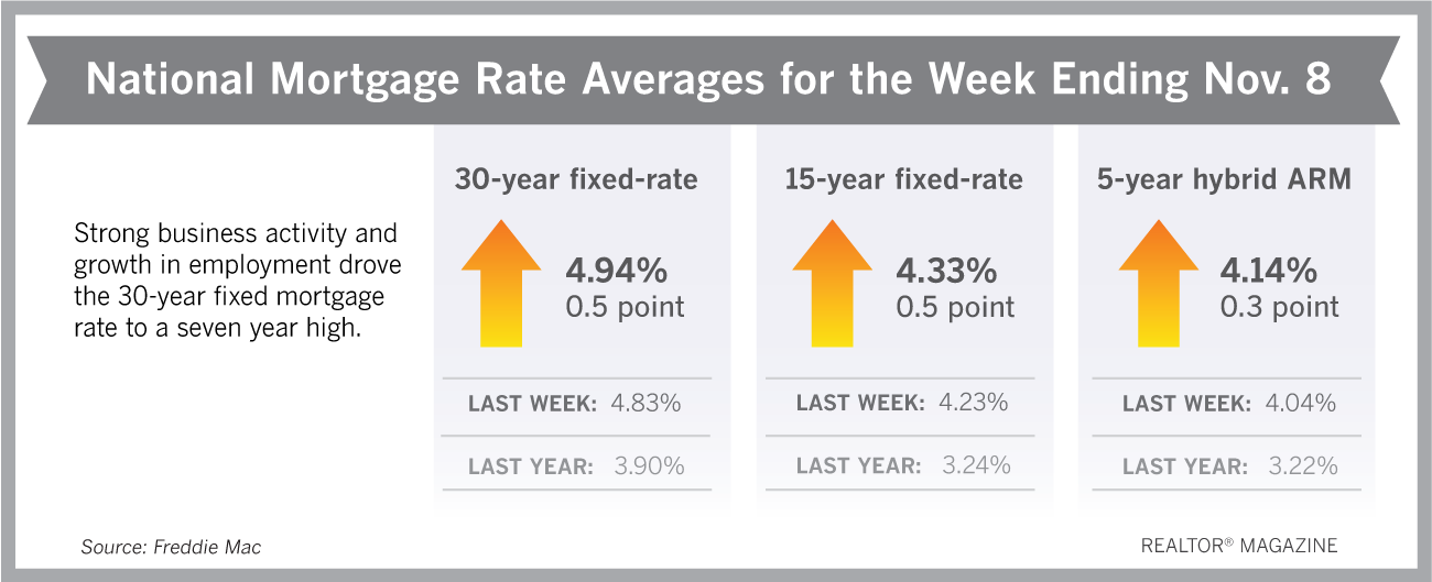Mortgage Rates Climb to 7-Year High