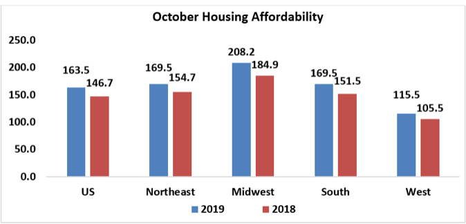 October Housing Affordability