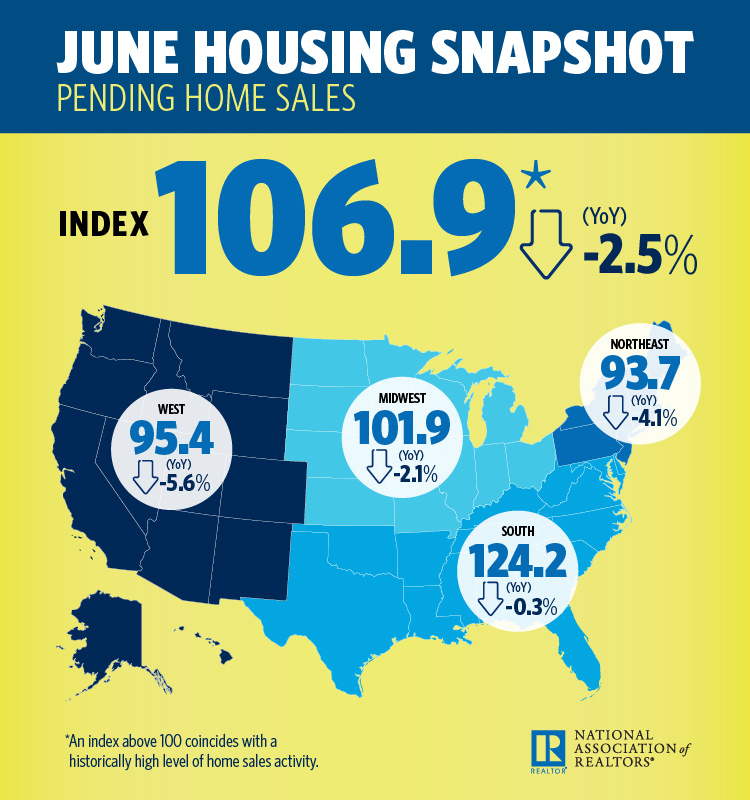 Pending Home Sales - June 2018