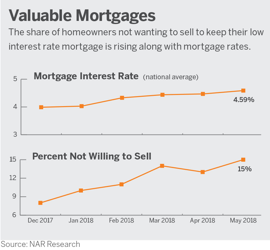 Valuable Mortgages