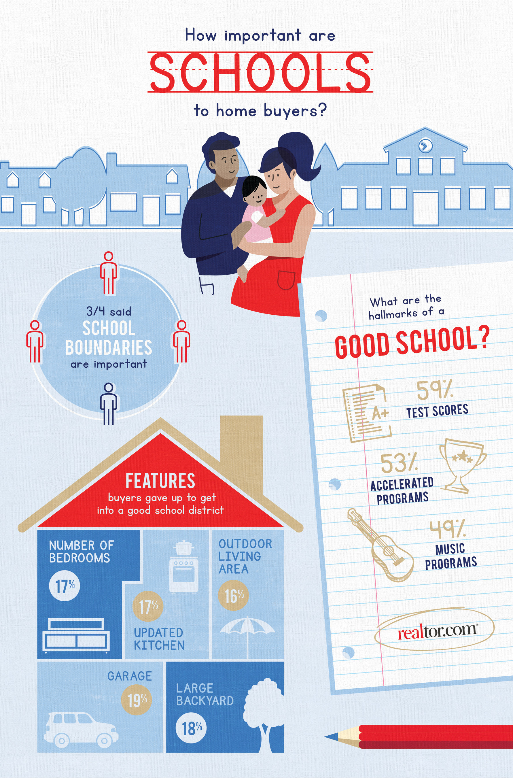 realtor.com school infographic. Visit source link at the end of the article for full text.