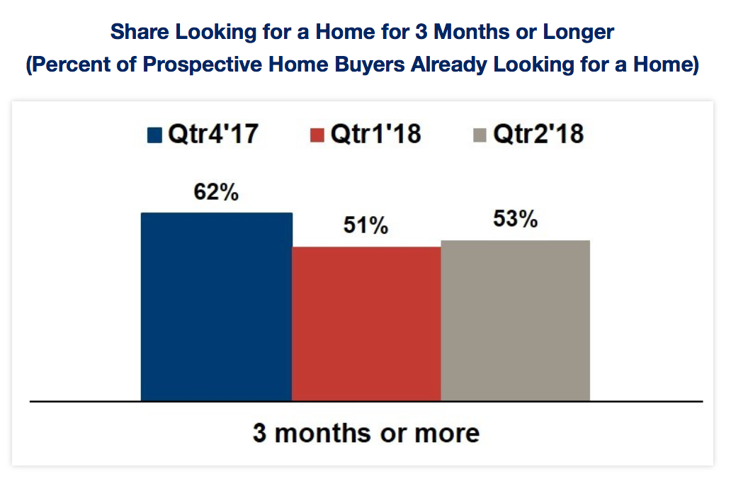 prospective buyers surveyed in the second quarter said they'd been trying to find the right home for three months or longer.