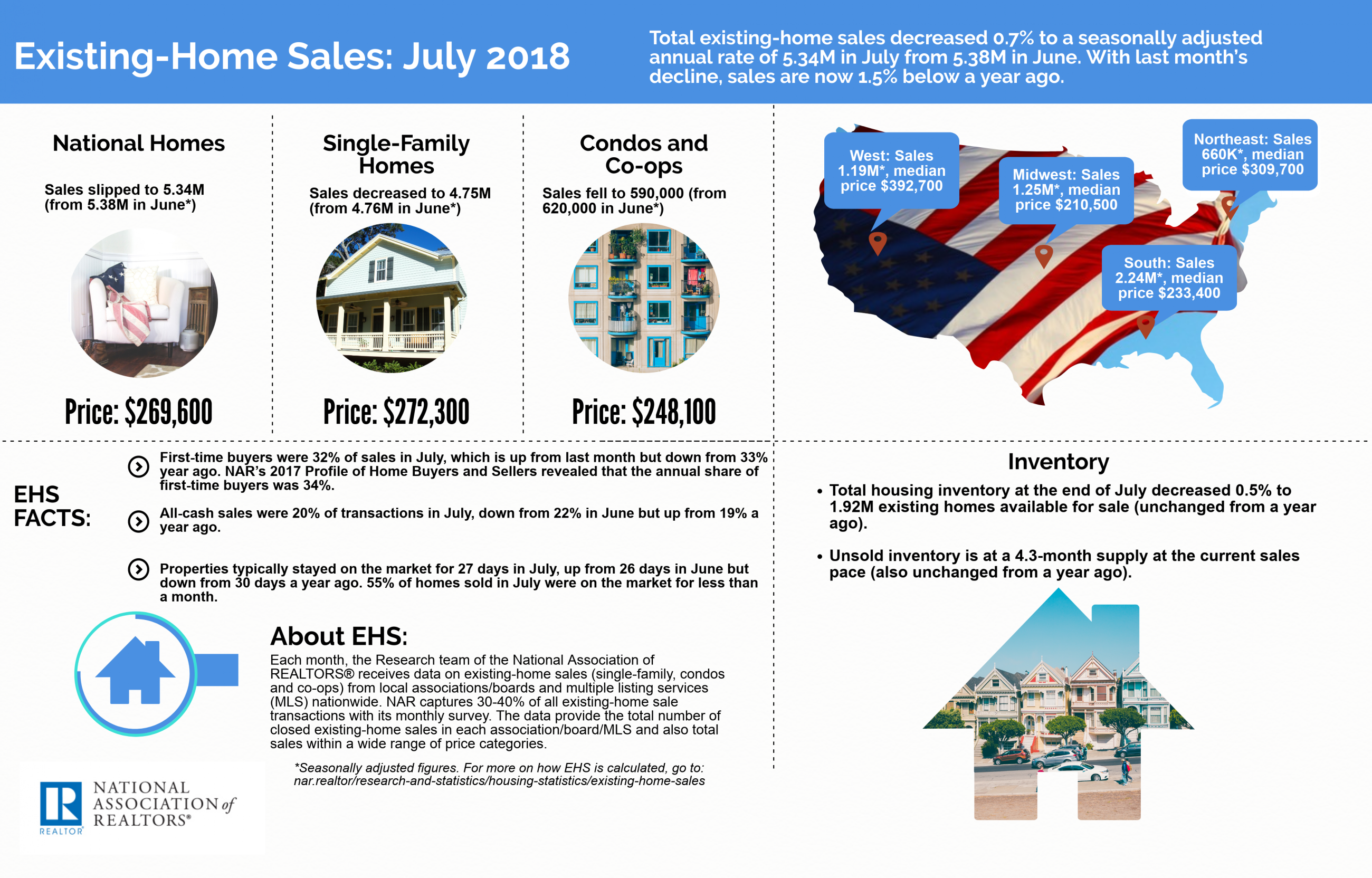 July 2018 Existing Home Sales