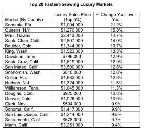 realtor.com luxury markets. Visit source link at the end of the article for full text.