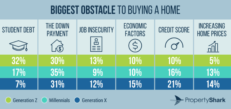 Biggest obstacle to buying a home. Visit source link at the end of the article for more info.