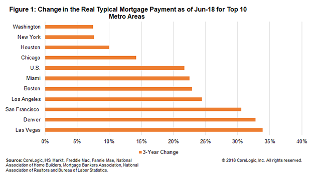 CoreLogic mortgage payments chart. Visit source link at the end of the article for more information.