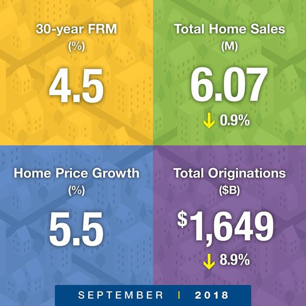 Freddie Mac outlook forecast. Visit source link for more information.