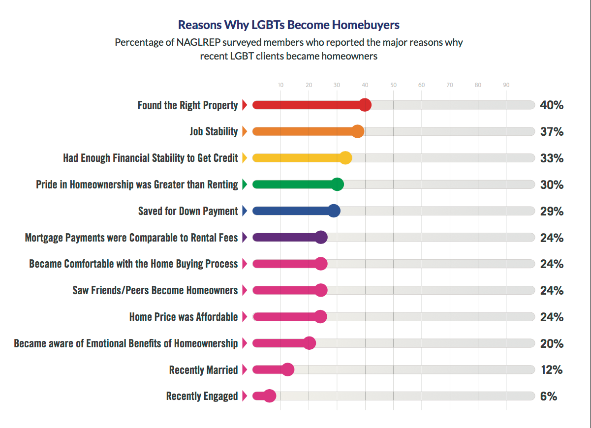 LGBT homeowner chart. Visit source link at the end of the article for full text.