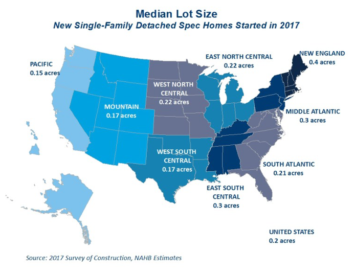 Lot sizes by region