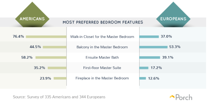 Most preferred bedroom features. Visit source link for more information