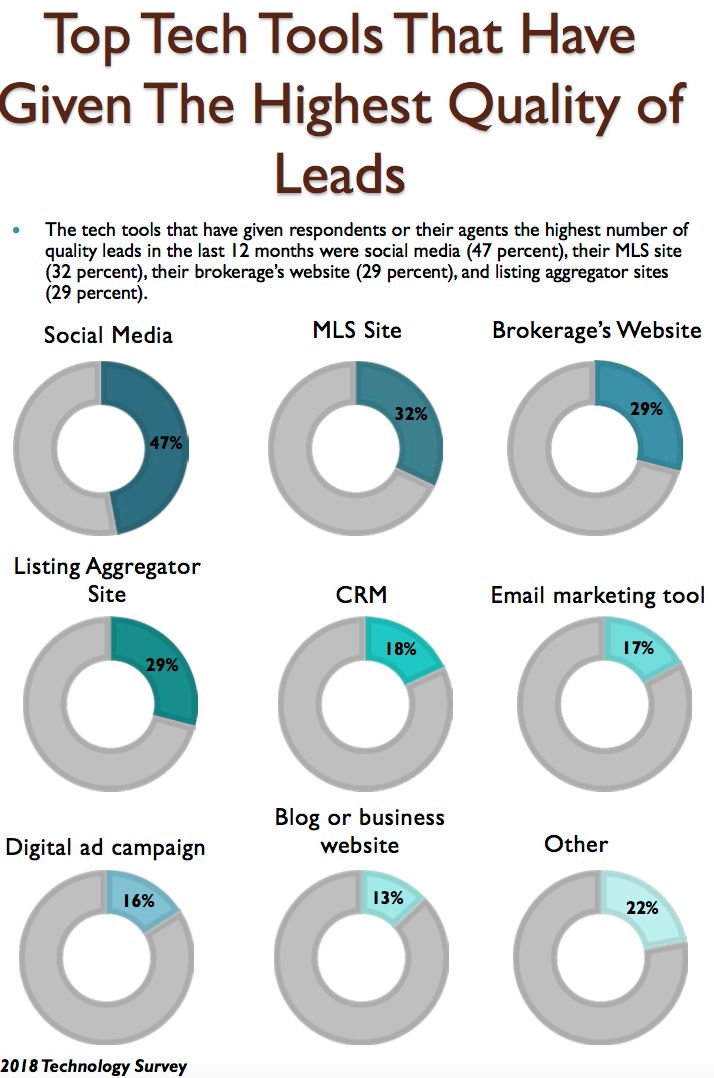 Realtor Tech survey_leads. Visit source link at the end of the article for more information.