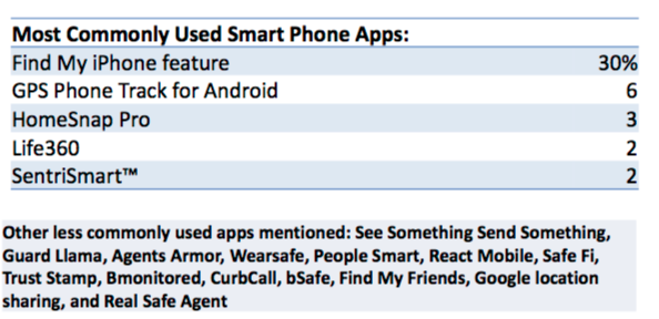 Safety Apps Used. Visit source link at the end of the article for full text.