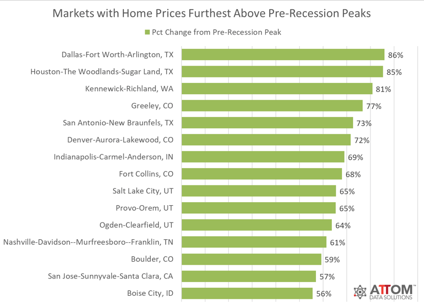 ATTOM prerecession highs chart. Visit source link at the end of the article for more information.