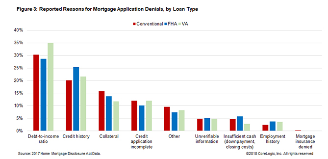 Mortgage application denials by loan type. Visit source link at the end of the article for more information.