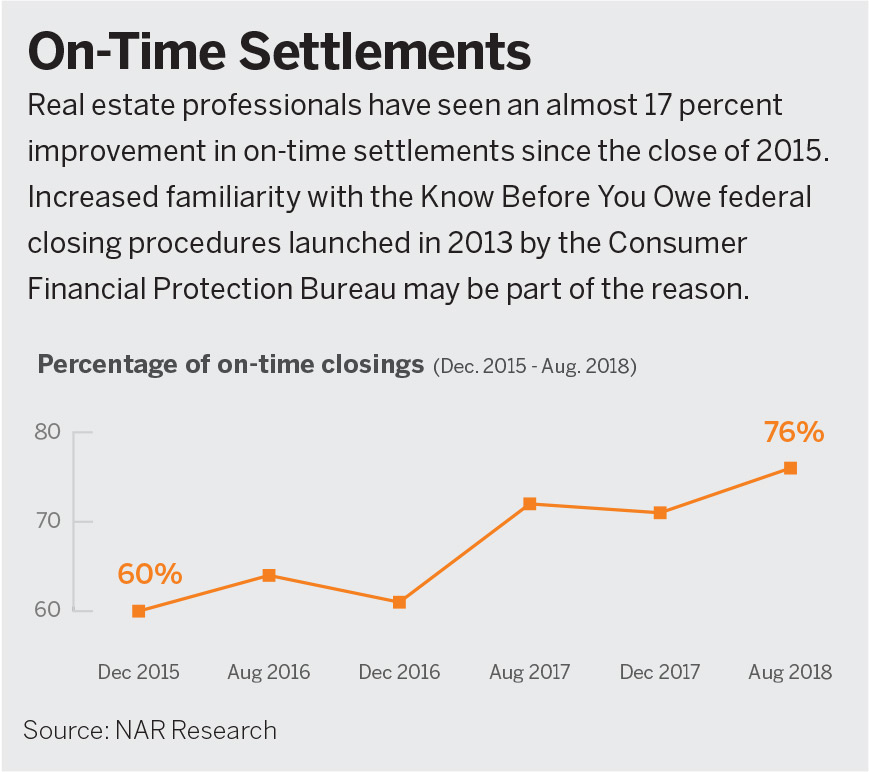 On Time Settlements