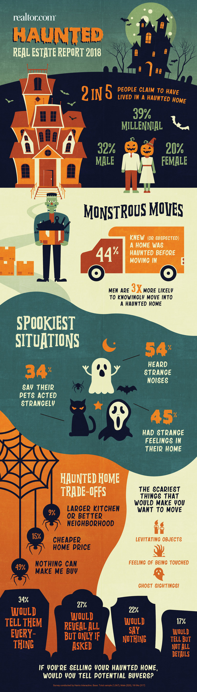 realtor.com Halloween infographic. Visit source link at the end of the article for more information.