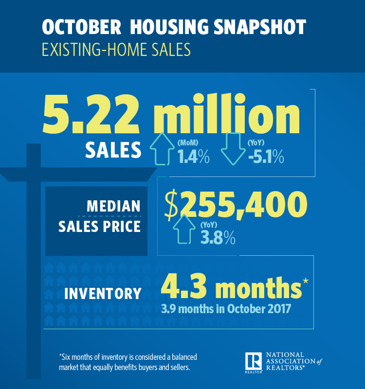 An infographic describing existing-home sales.